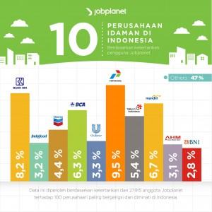 perusahaan idaman di Indonesia
