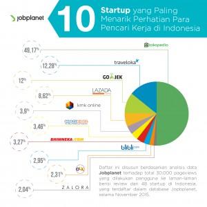 10 startup paling menarik perhatian pencari kerja