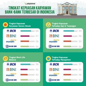 tingkat kepuasan karyawan bank