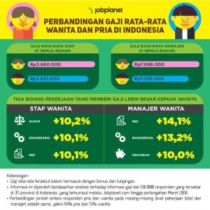perbandingan gaji wanita dan pria