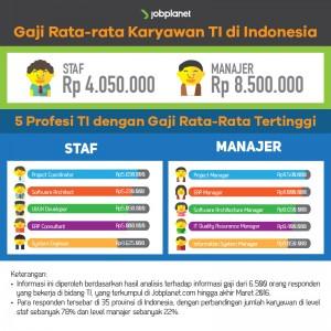 gaji karyawan TI
