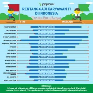Rentang gaji Karyawan TI di Indonesia