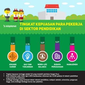 Tingkat Kepuasan Pekerja di Sektor Pendidikan