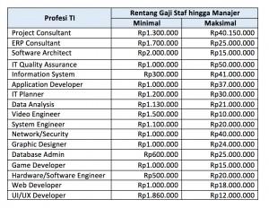 rentang gaji karyawan TI