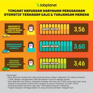 tingkat kepuasan gaji karyawan otomotif