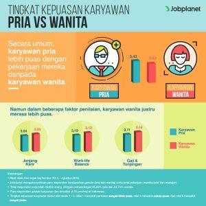 Perbandingan Tingkat Kepuasan Kerja Karyawan Pria VS Wanita